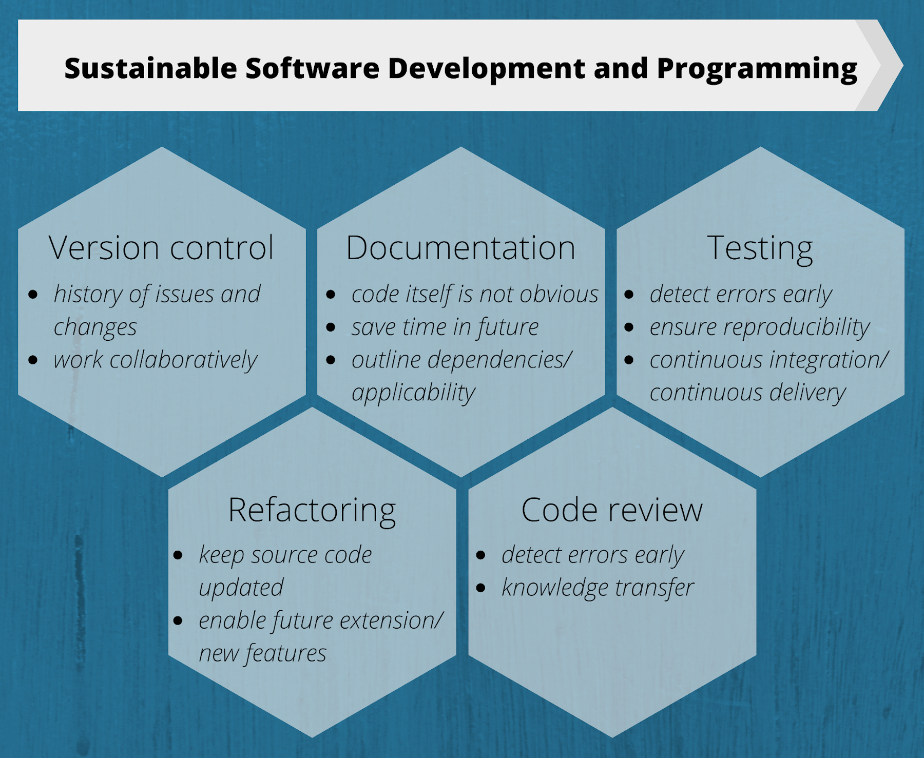 The basic ingredients to sustainable software development.